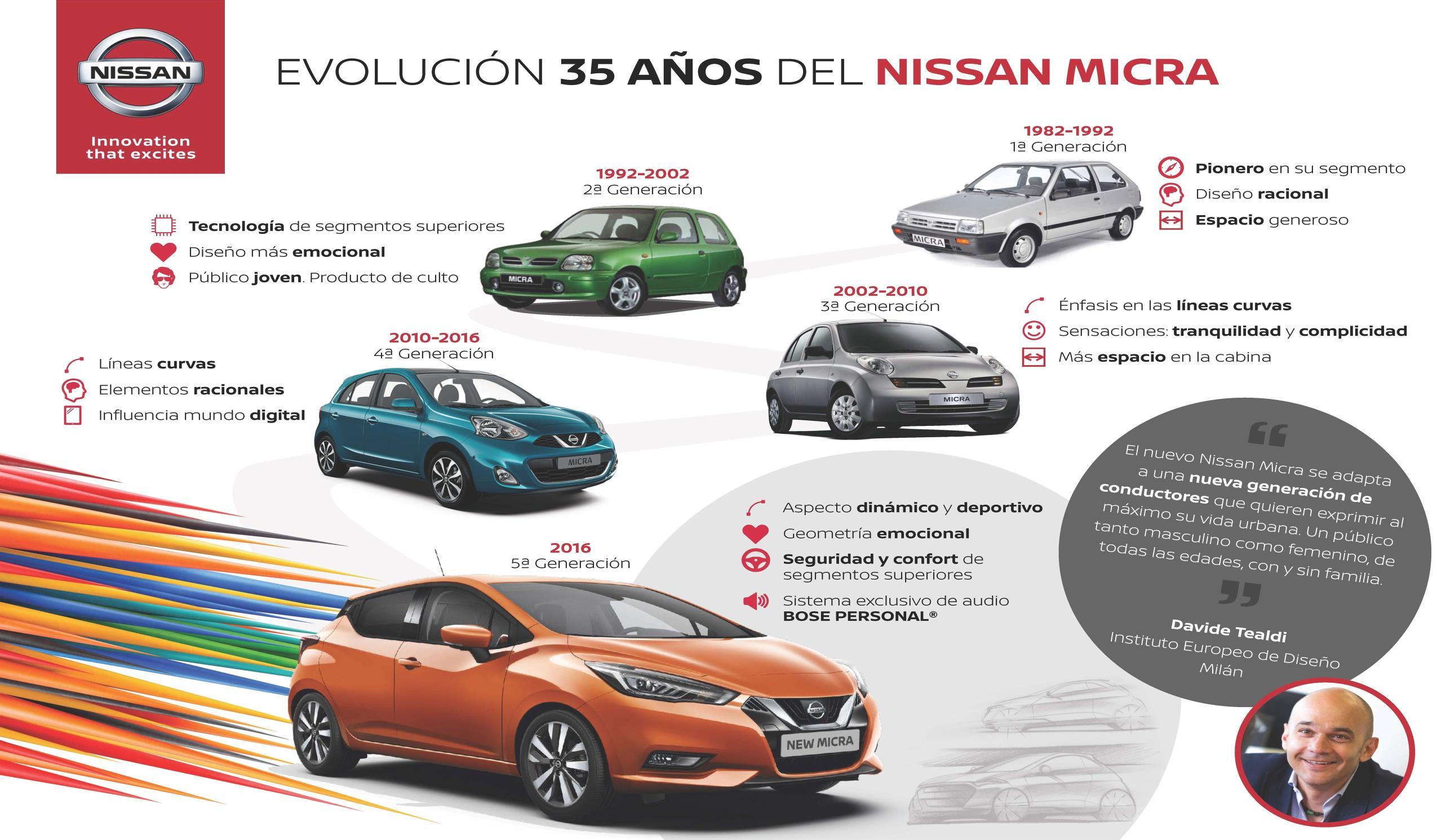 Nissan felicita a los jóvenes en el Día Internacional de la Juventud