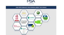 Performance RSE by Groupe PSA