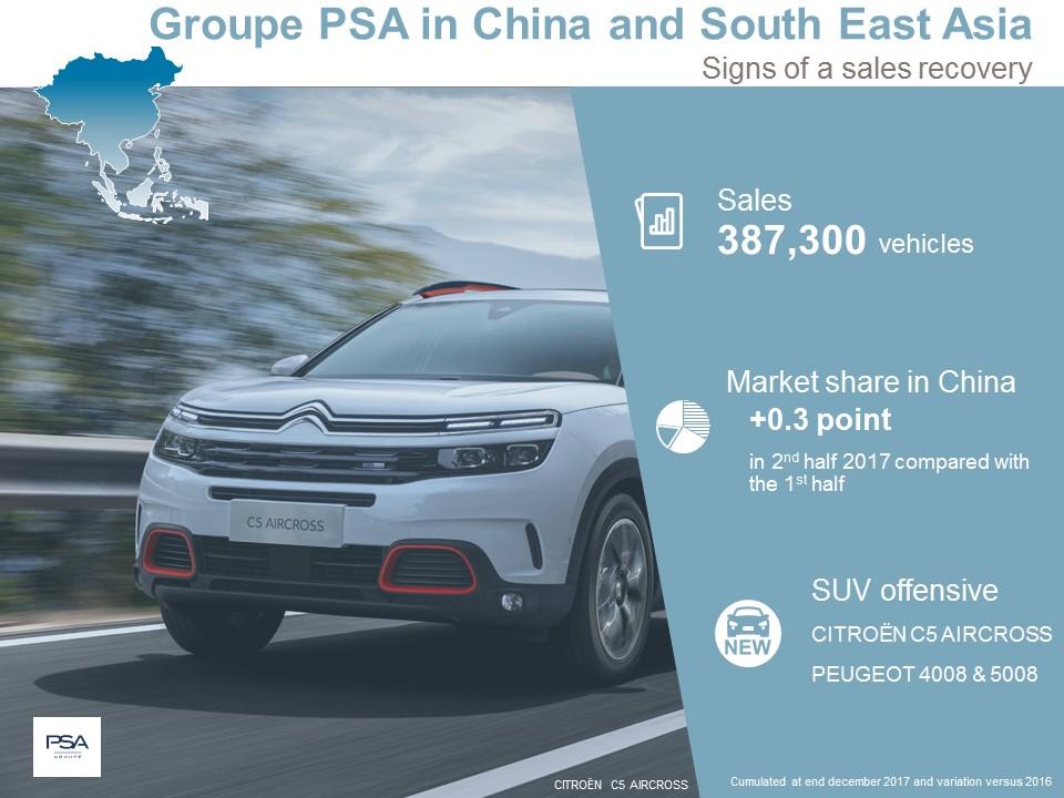 Fuerte incremento de ventas del Grupo PSA