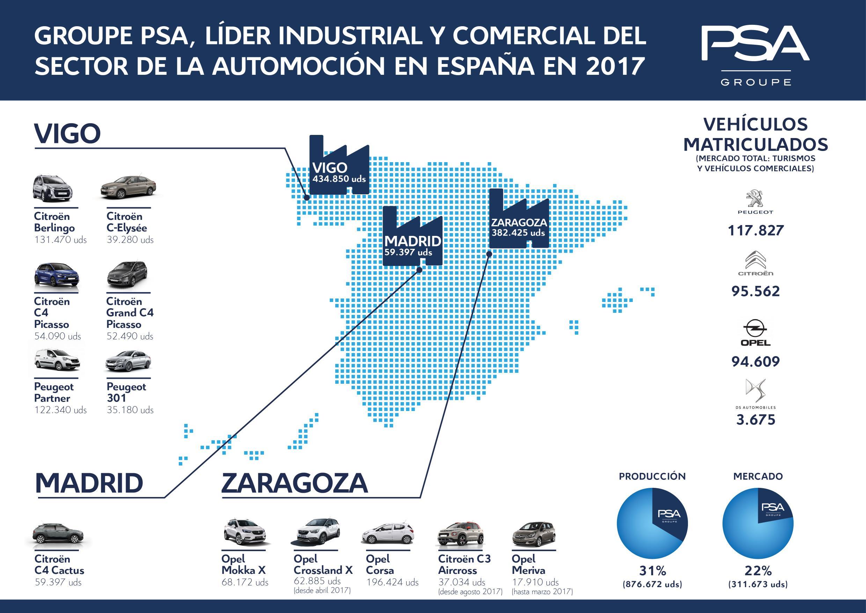 El Grupo PSA se refuerza como fabricante en España