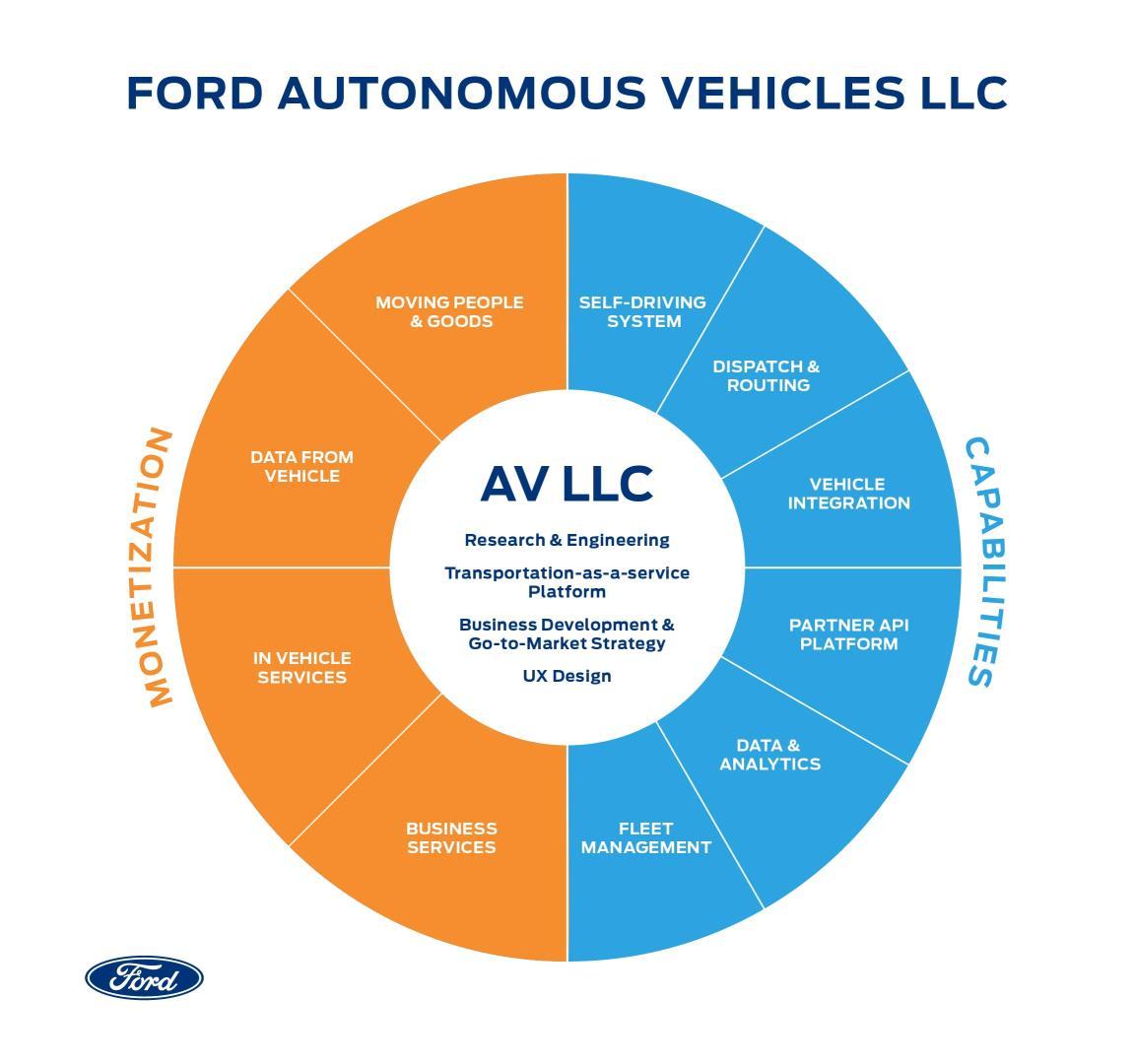 Ford Motor Company ha anunciado la creación de Ford Autonomous Vehicles LLC
