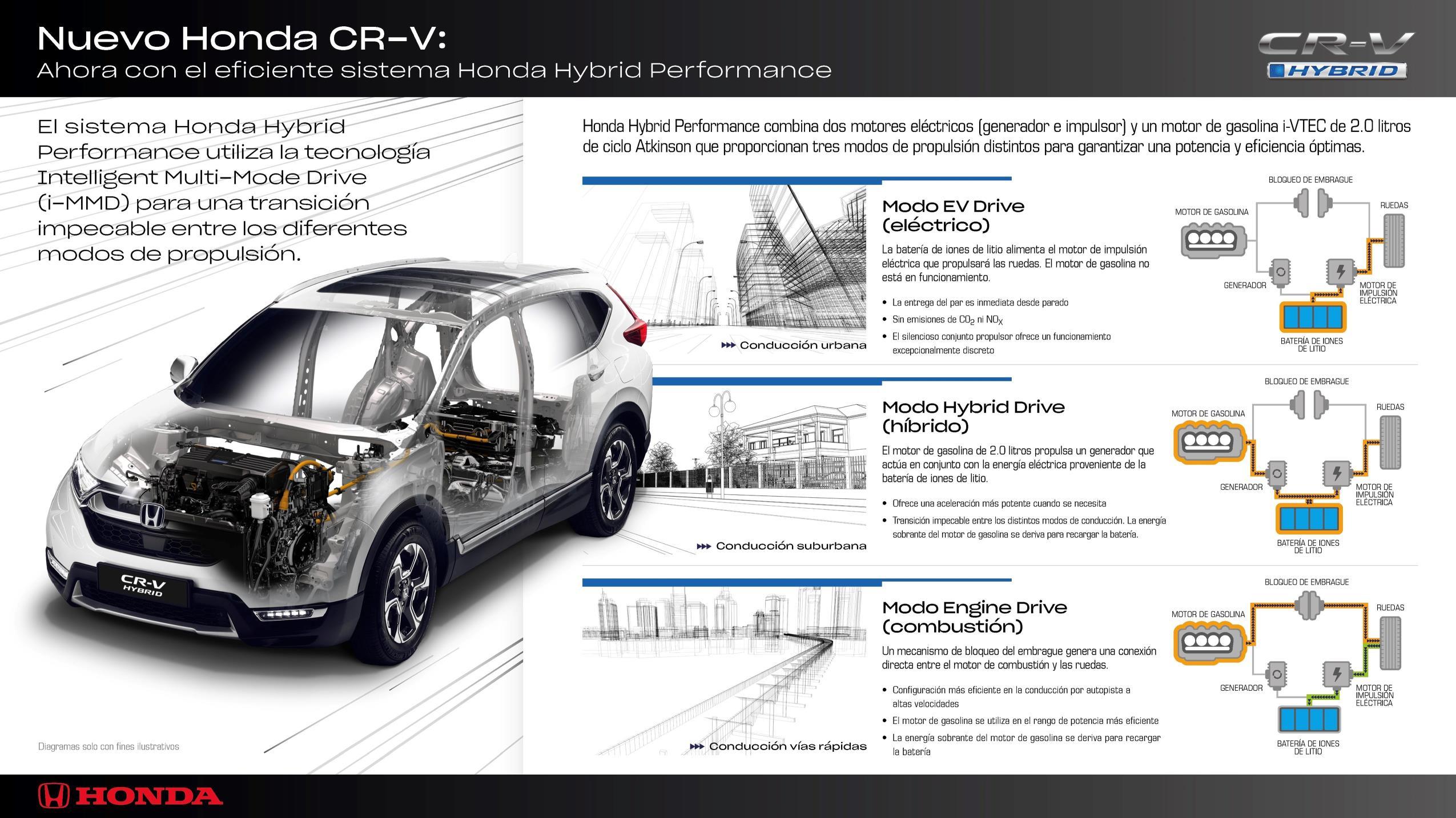 Hybrid Performance System by Honda
