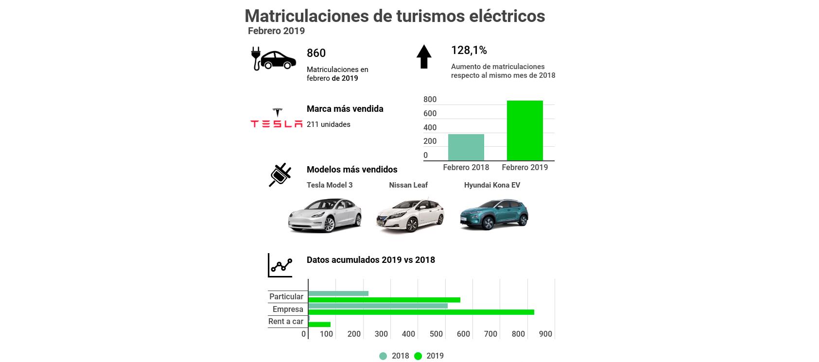 Los turismos eléctricos duplican sus ventas en lo que van de año