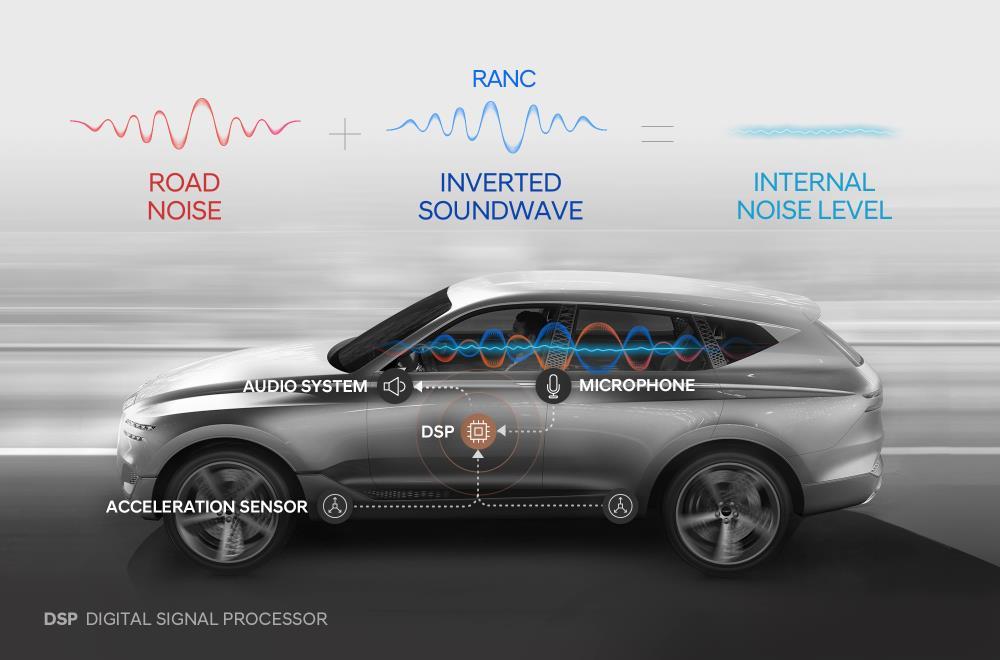 Hyundai desarrolla el primer sistema de Control Activo de Ruido de Rodadura (RANC) del mundo