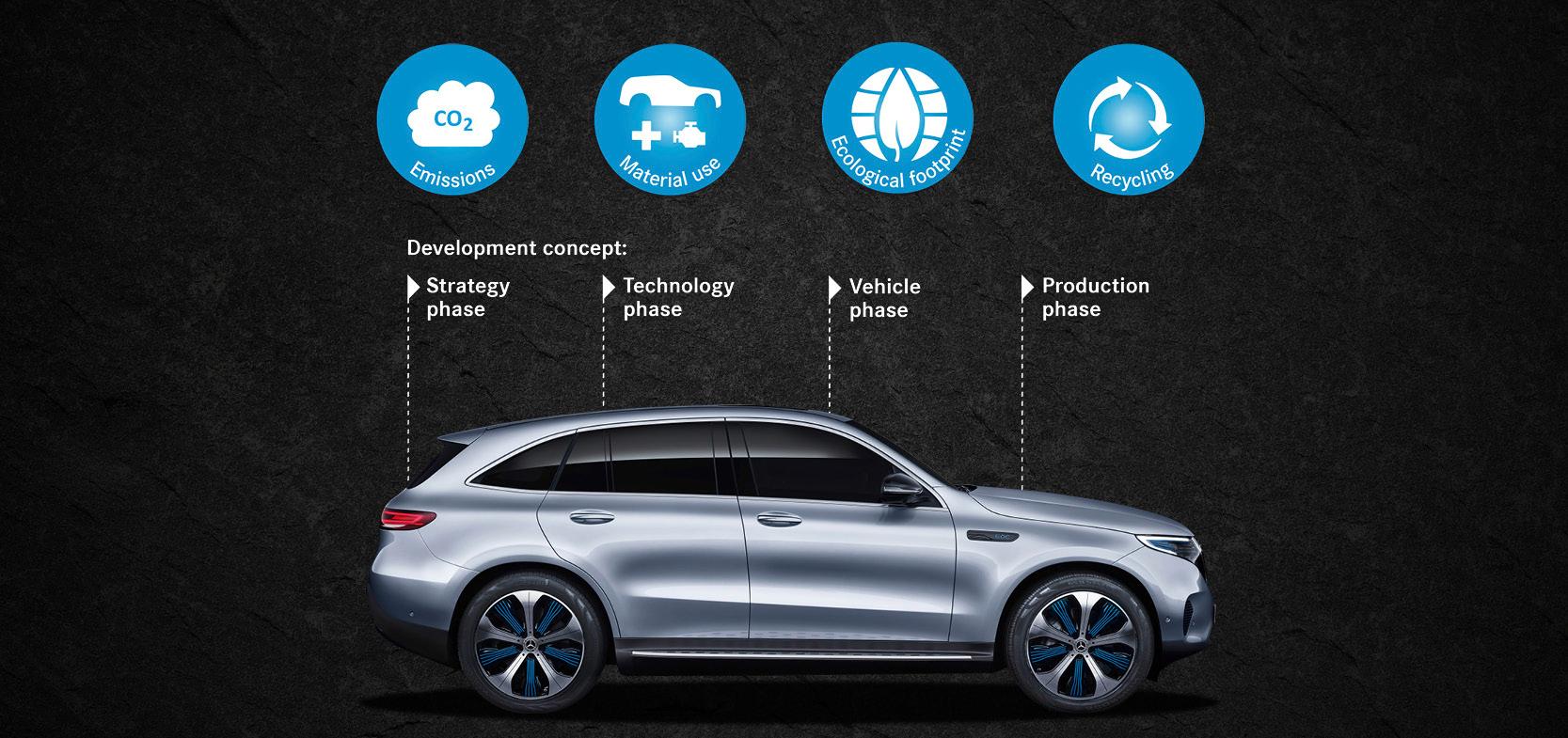 Mercedes-Benz EQC y su huella en el medio Ambiente