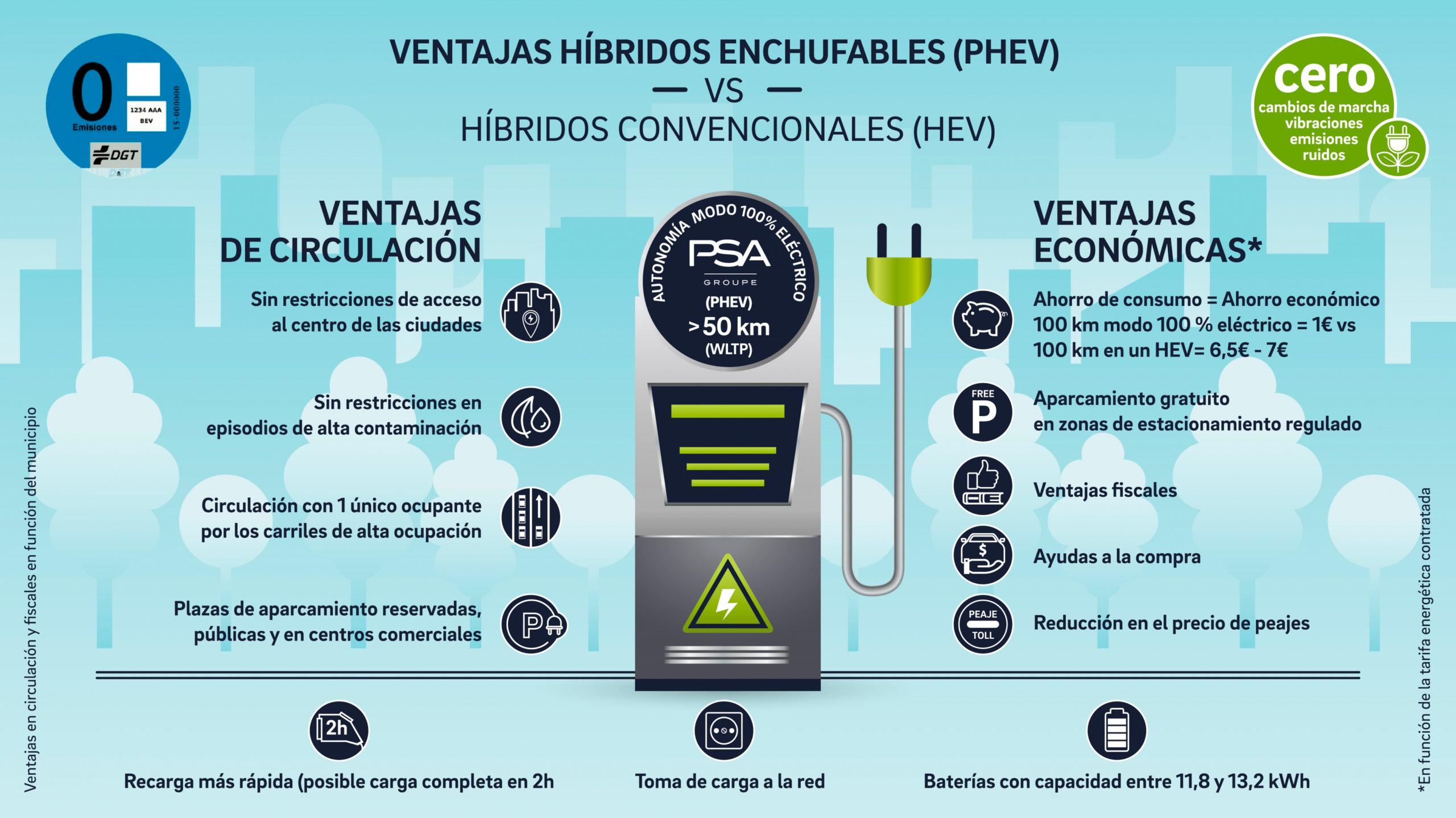Vehículos PHEV, el presente de los medioambientalmente eficientes