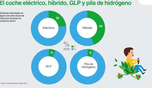 El 67% de los conductores españoles estaría interesado en adquirir un vehículo eléctrico o híbrido